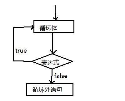 do_while循环流程图